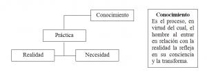 Diagrama sobre Realidad y Conocimiento