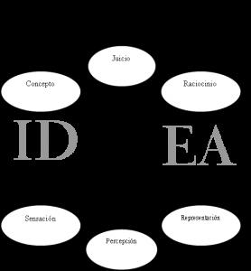 Diagrama-texto-ideas